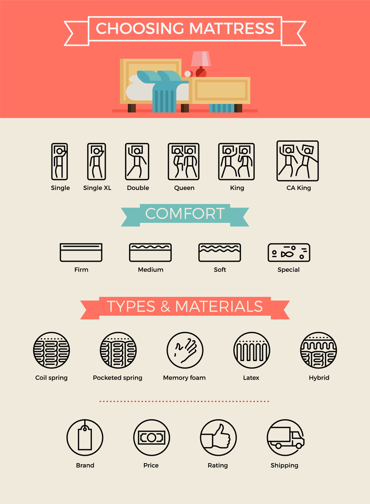 Choose Mattress Infographic